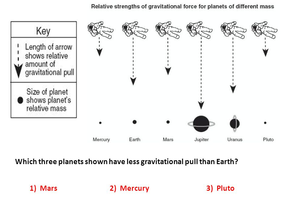Which three planets shown have less gravitational pull than Earth? 1) Mars2) Mercury3) Pluto