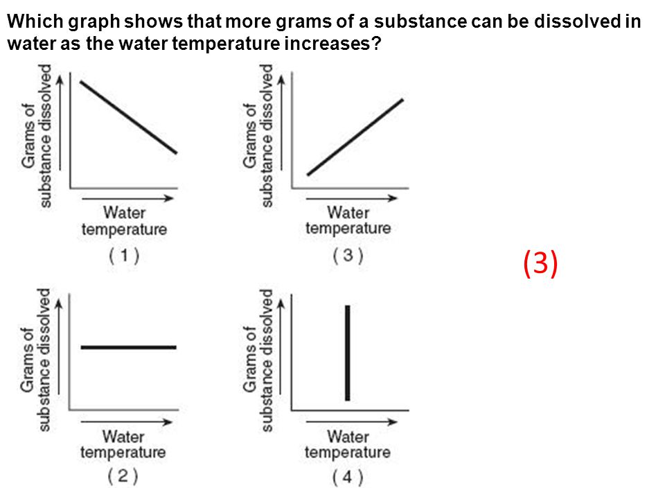 Which graph shows that more grams of a substance can be dissolved in water as the water temperature increases.