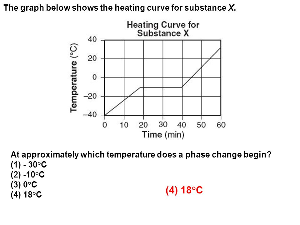 The graph below shows the heating curve for substance X.