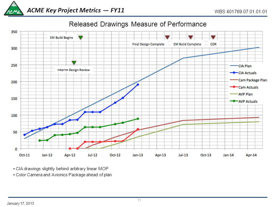 January 17, 2013 ACME Key Project Metrics — FY11 Released Drawings Measure of Performance WBS 401769.07.01.01.01 11 CIA drawings slightly behind arbitrary linear MOP Color Camera and Avionics Package ahead of plan