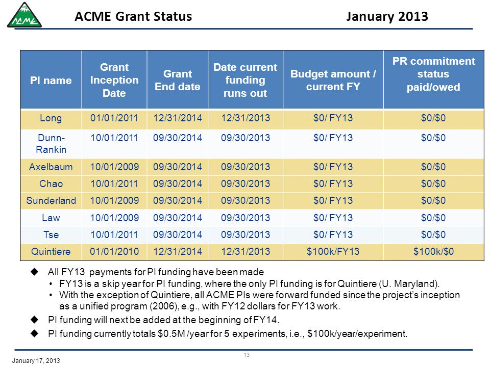 January 17, 2013 13 ACME Grant Status January 2013  All FY13 payments for PI funding have been made FY13 is a skip year for PI funding, where the only PI funding is for Quintiere (U.