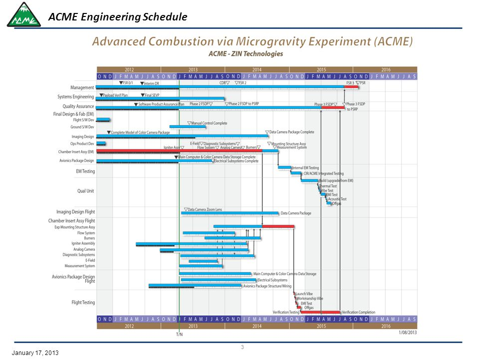 January 17, 2013 3 ACME Engineering Schedule