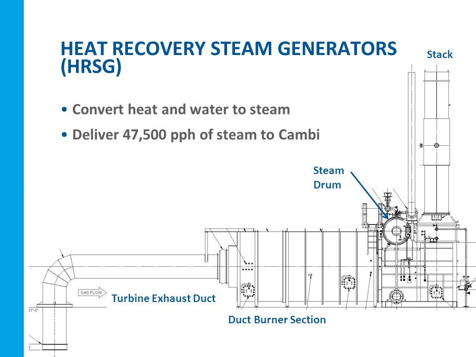 Convert heat and water to steam Deliver 47,500 pph of steam to Cambi HEAT RECOVERY STEAM GENERATORS (HRSG) Turbine Exhaust Duct Duct Burner Section Stack Steam Drum
