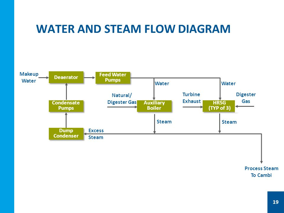 WATER AND STEAM FLOW DIAGRAM Deaerator Dump Condenser Feed Water Pumps Condensate Pumps Makeup Water Excess Steam Auxiliary Boiler HRSG (TYP of 3) HRSG (TYP of 3) Natural/ Digester Gas Steam Turbine Exhaust Water Process Steam To Cambi Digester Gas Steam 19