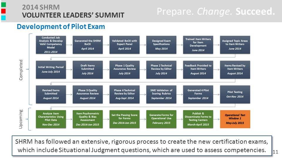 Prepare. Change. Succeed. 2014 SHRM VOLUNTEER LEADERS' SUMMIT Development of Pilot Exam SHRM has followed an extensive, rigorous process to create the