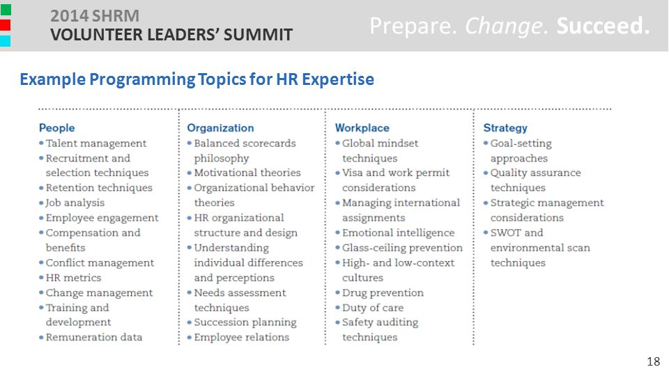 Example Programming Topics for HR Expertise Prepare. Change. Succeed. 2014 SHRM VOLUNTEER LEADERS' SUMMIT 18