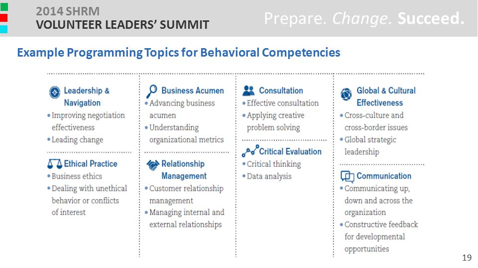 Example Programming Topics for Behavioral Competencies Prepare. Change. Succeed. 2014 SHRM VOLUNTEER LEADERS' SUMMIT 19