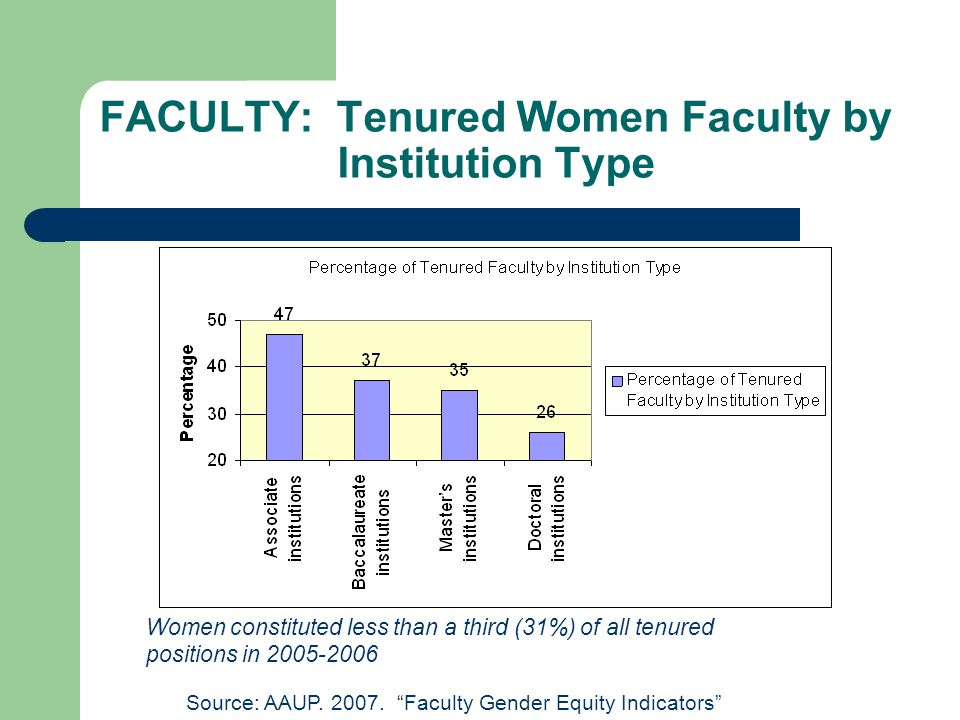 FACULTY: Tenured Women Faculty by Institution Type Source: AAUP.
