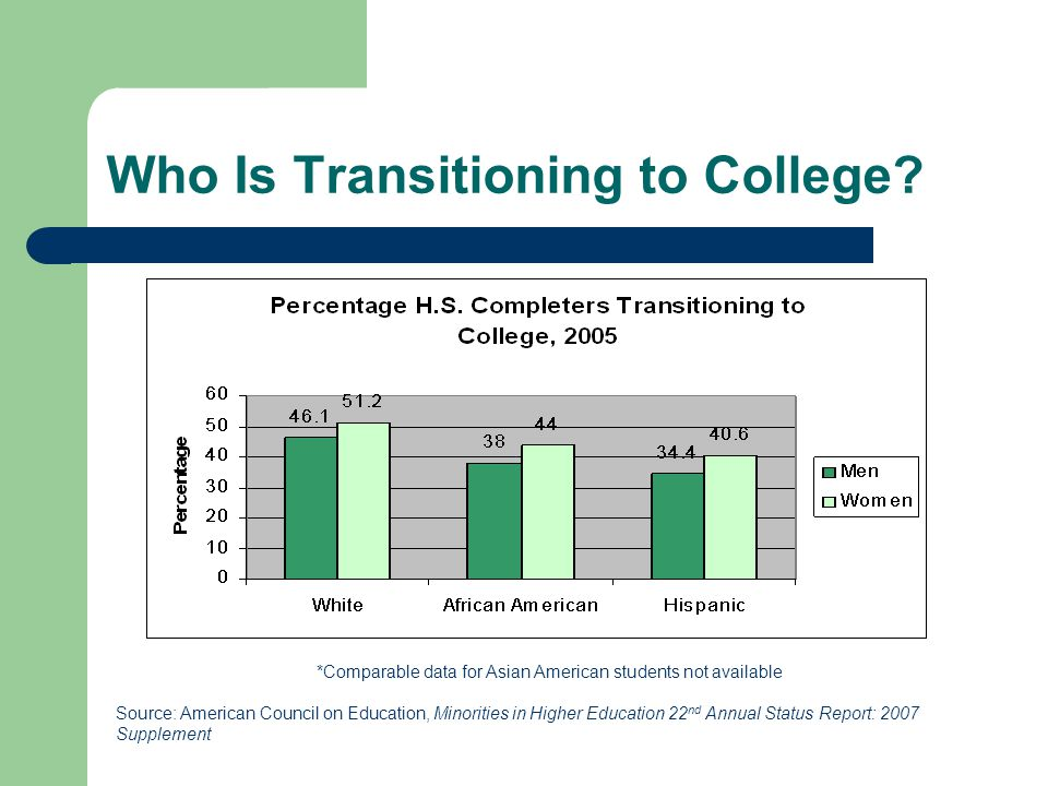 Who Is Transitioning to College.
