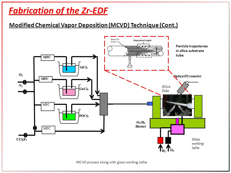 Fabrication of the Zr-EDF Modified Chemical Vapor Deposition (MCVD) Technique (Cont.) MCVD process along with glass working lathe Particle trajectories in silica substrate tube