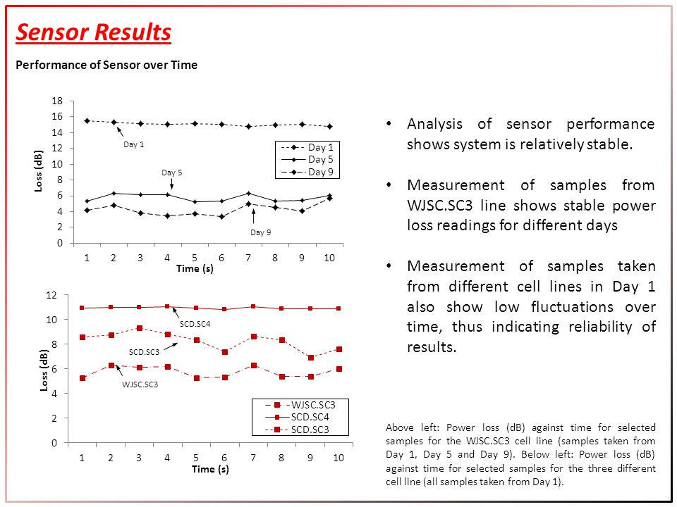 Analysis of sensor performance shows system is relatively stable.