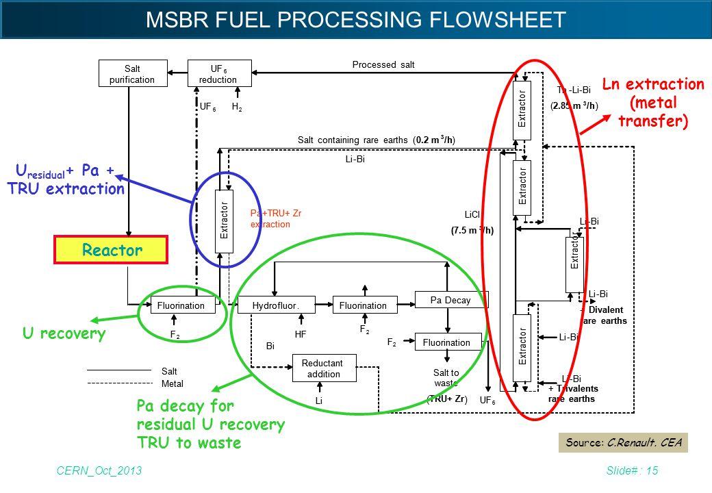 CERN_Oct_2013Slide# : 15 Salt purification Fluorination F 2 Hydrofluor. HF Fluorination F 2 PaDecay Fluorination F 2 UF 6 Reductant addition Li Salt t