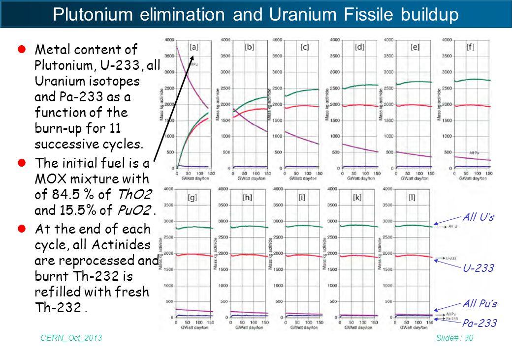 CERN_Oct_2013Slide# : 30 Plutonium elimination and Uranium Fissile buildup All U's U-233 All Pu's Pa-233 lMetal content of Plutonium, U-233, all Urani