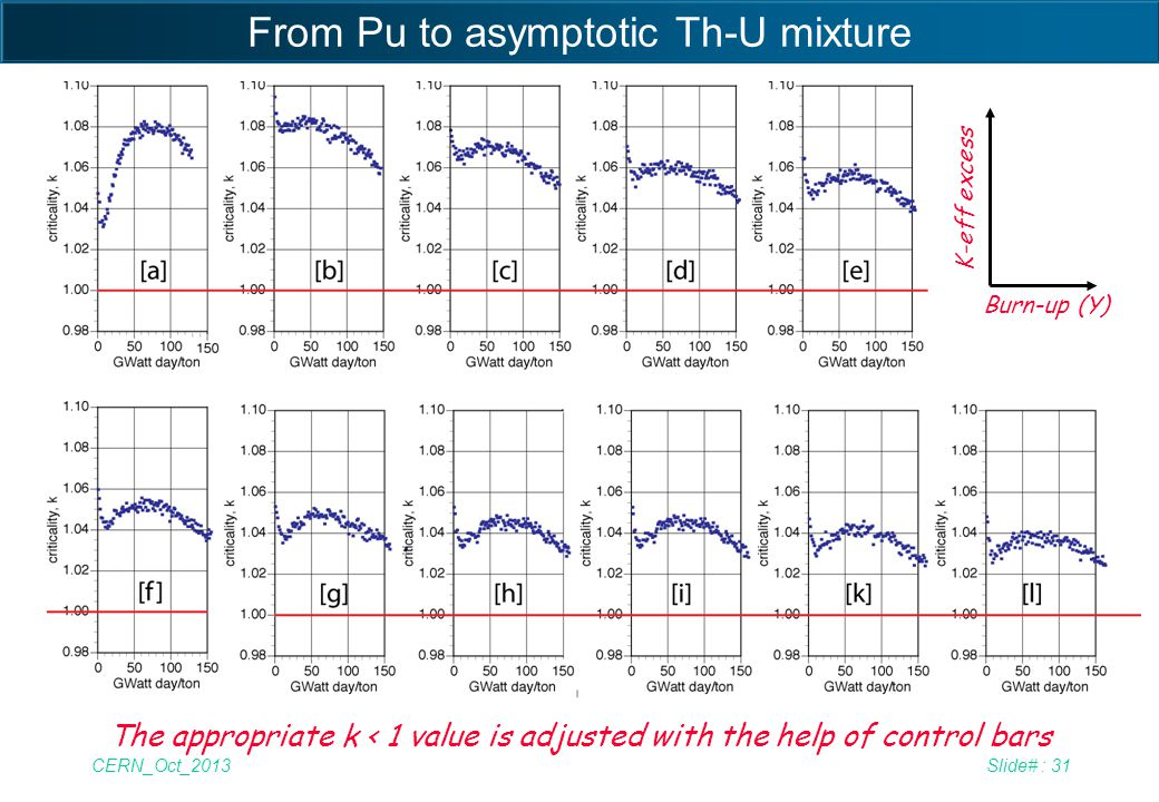 CERN_Oct_2013Slide# : 31 From Pu to asymptotic Th-U mixture Burn-up (Y) K-eff excess The appropriate k < 1 value is adjusted with the help of control
