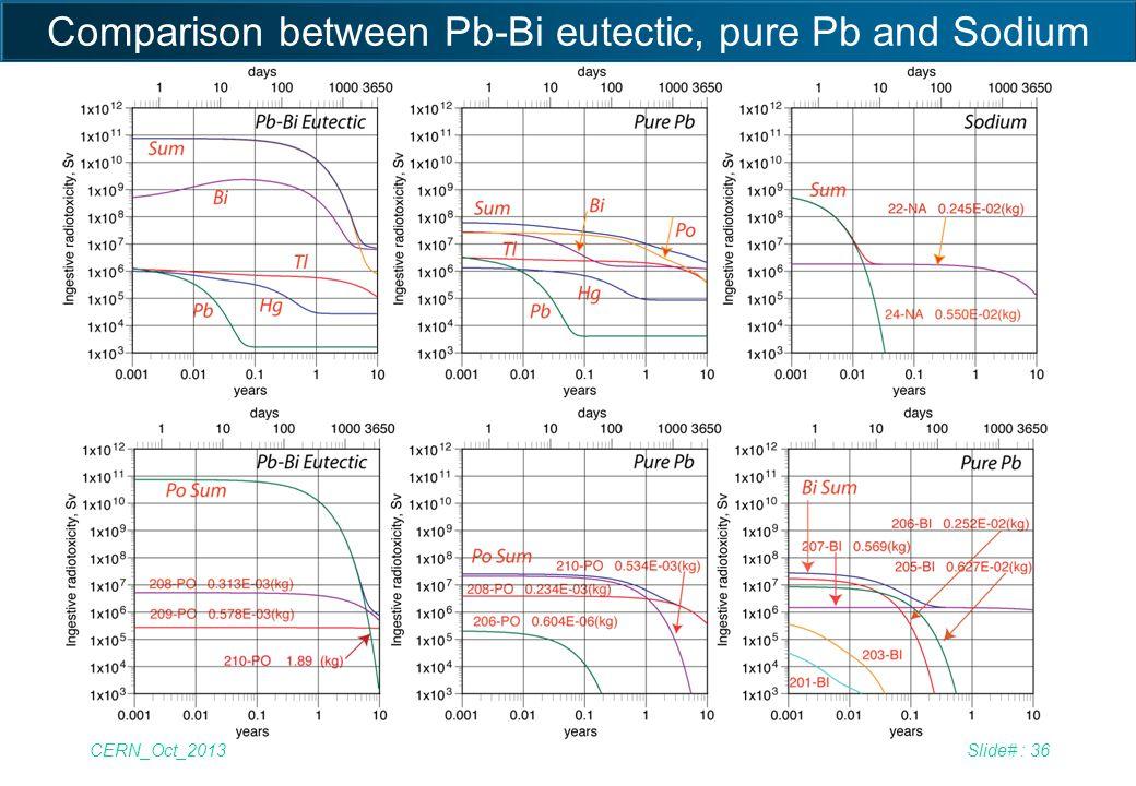 CERN_Oct_2013Slide# : 36 Comparison between Pb-Bi eutectic, pure Pb and Sodium