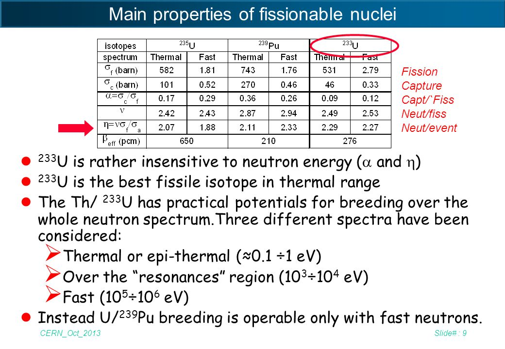 CERN_Oct_2013Slide# : 40 Working in the neutron resonance region lNeutrons from a fluoride salt with Graphite coolant are thermal and, as already pointed out, they require on line reprocessing.