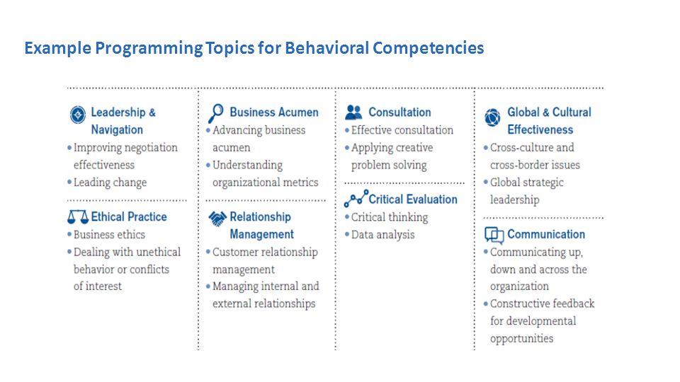 Example Programming Topics for Behavioral Competencies