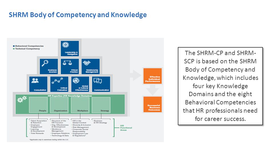 SHRM Body of Competency and Knowledge The SHRM-CP and SHRM- SCP is based on the SHRM Body of Competency and Knowledge, which includes four key Knowledge Domains and the eight Behavioral Competencies that HR professionals need for career success.