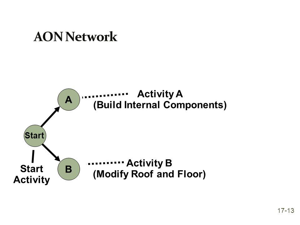 A Start B Start Activity Activity A (Build Internal Components) Activity B (Modify Roof and Floor) 17-13
