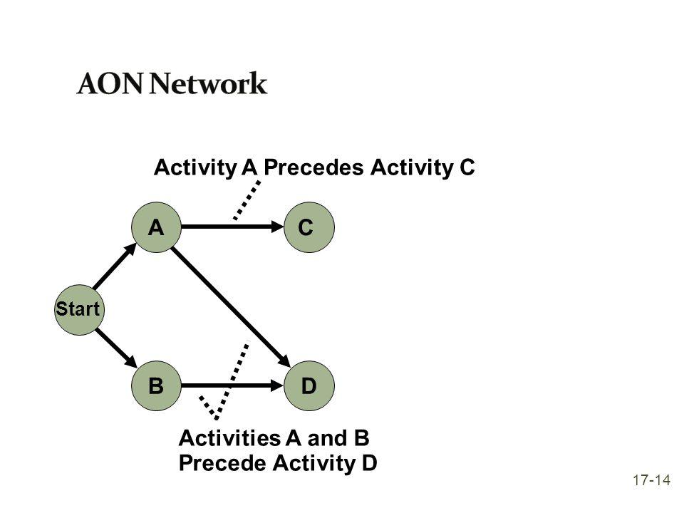 C D A Start B Activity A Precedes Activity C Activities A and B Precede Activity D 17-14