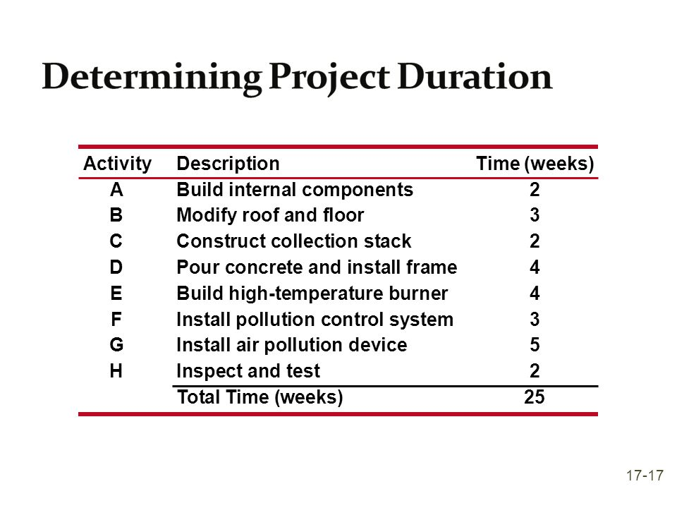 ActivityDescriptionTime (weeks) ABuild internal components2 BModify roof and floor3 CConstruct collection stack2 DPour concrete and install frame4 EBu