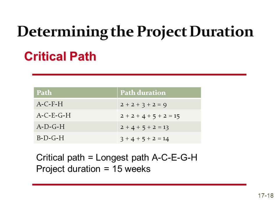 Critical Path PathPath duration A-C-F-H2 + 2 + 3 + 2 = 9 A-C-E-G-H2 + 2 + 4 + 5 + 2 = 15 A-D-G-H2 + 4 + 5 + 2 = 13 B-D-G-H3 + 4 + 5 + 2 = 14 Critical