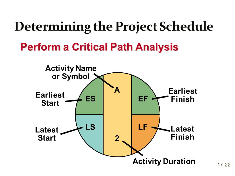 Perform a Critical Path Analysis A Activity Name or Symbol Earliest Start ES Earliest Finish EF Latest Start LS Latest Finish LF Activity Duration 2 1