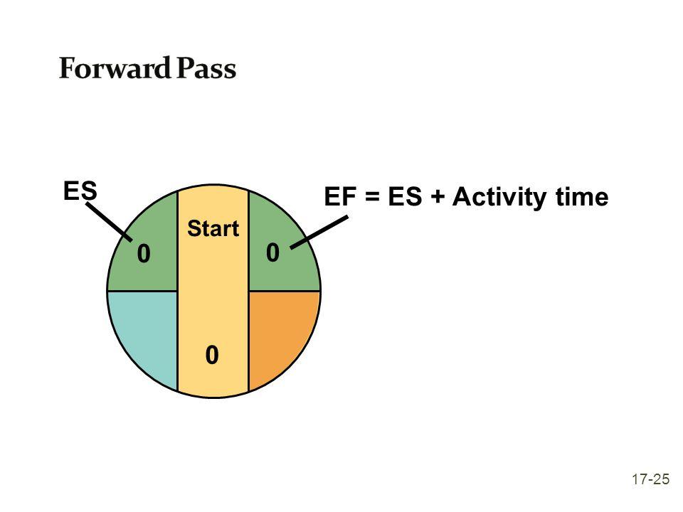 Start 0 0 ES 0 EF = ES + Activity time 17-25