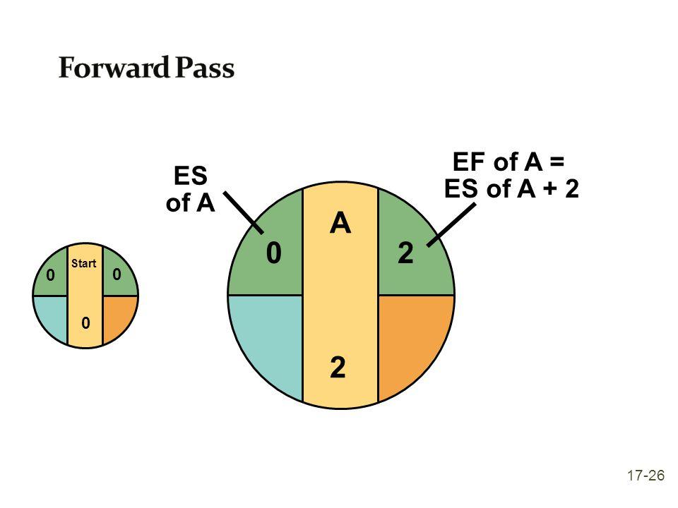 Start 0 0 0 A2A2 2 EF of A = ES of A + 2 0 ES of A 17-26