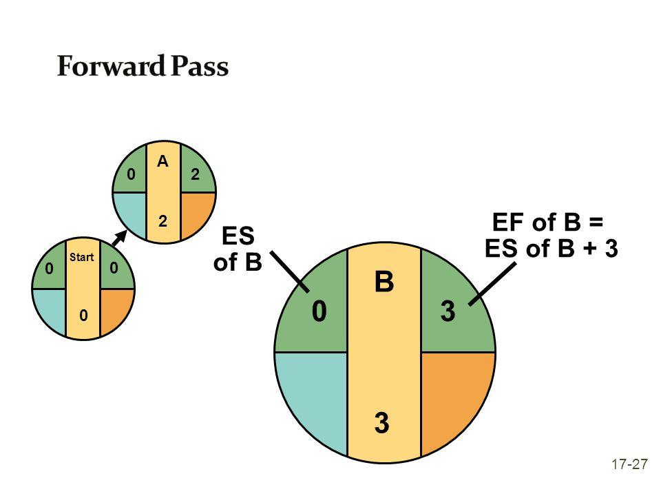 B3B3 Start 0 0 0 A2A2 20 3 EF of B = ES of B + 3 0 ES of B 17-27