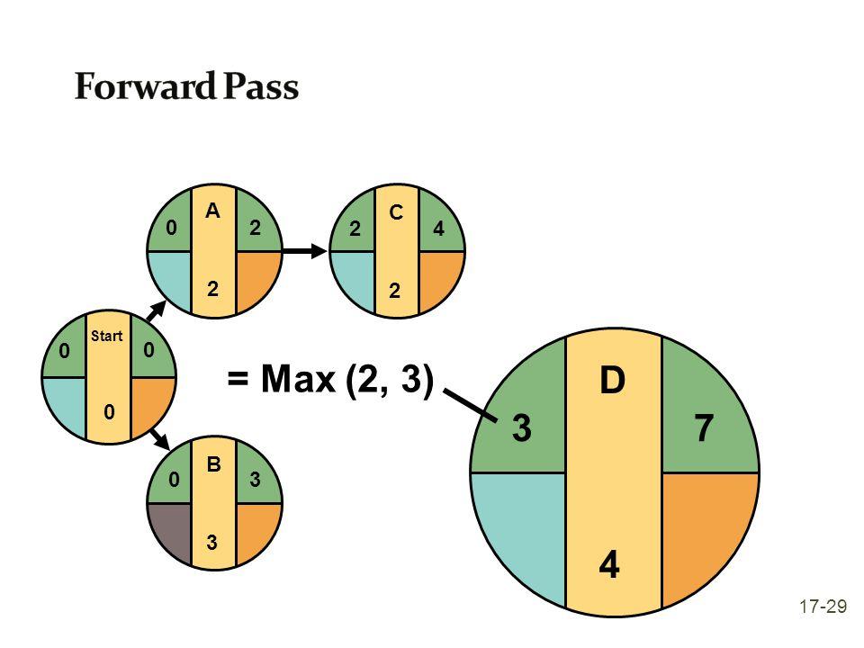 C2C2 24 B3B3 03 Start 0 0 0 A2A2 20 D4D4 7 3 = Max (2, 3) 17-29