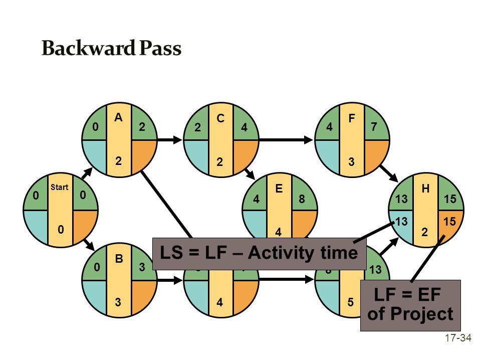 E4E4 F3F3 G5G5 H2H2 481315 4 813 7 D4D4 37 C2C2 24 B3B3 03 Start 0 0 0 A2A2 20 LF = EF of Project 1513 LS = LF – Activity time 17-34