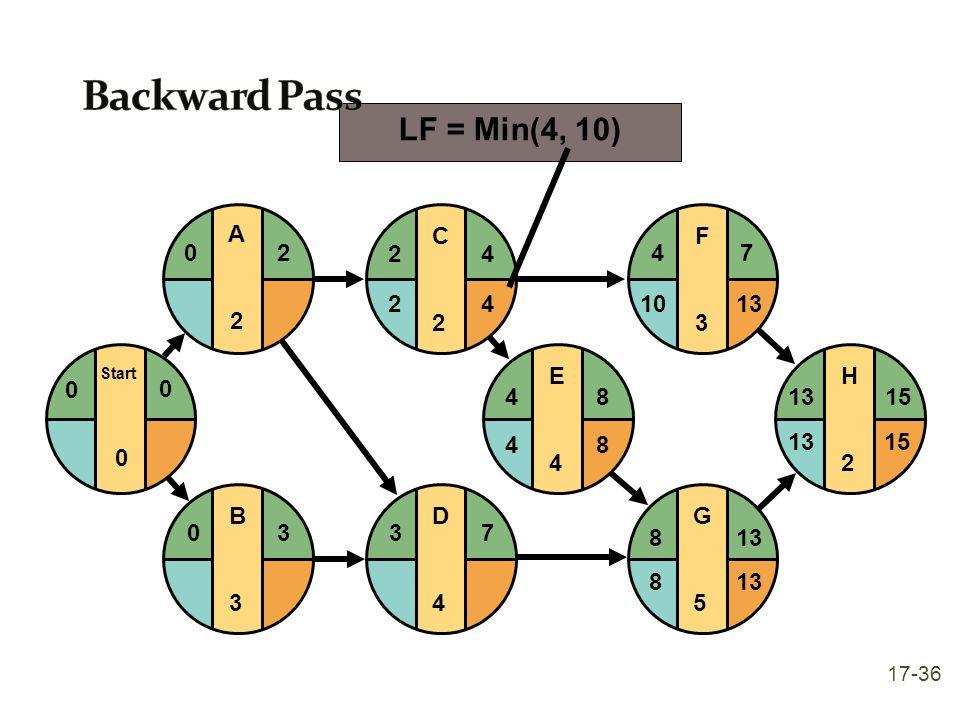 E4E4 F3F3 G5G5 H2H2 481315 4 813 7 15 1013 8 48 D4D4 37 C2C2 24 B3B3 03 Start 0 0 0 A2A2 20 LF = Min(4, 10) 42 17-36