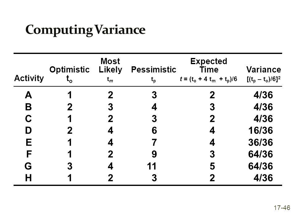 MostExpected OptimisticLikelyPessimisticTimeVariance Activityt o t m t p t = (t o + 4 t m + t p )/6[(t p – t o )/6] 2 A12324/36 B23434/36 C12324/36 D2