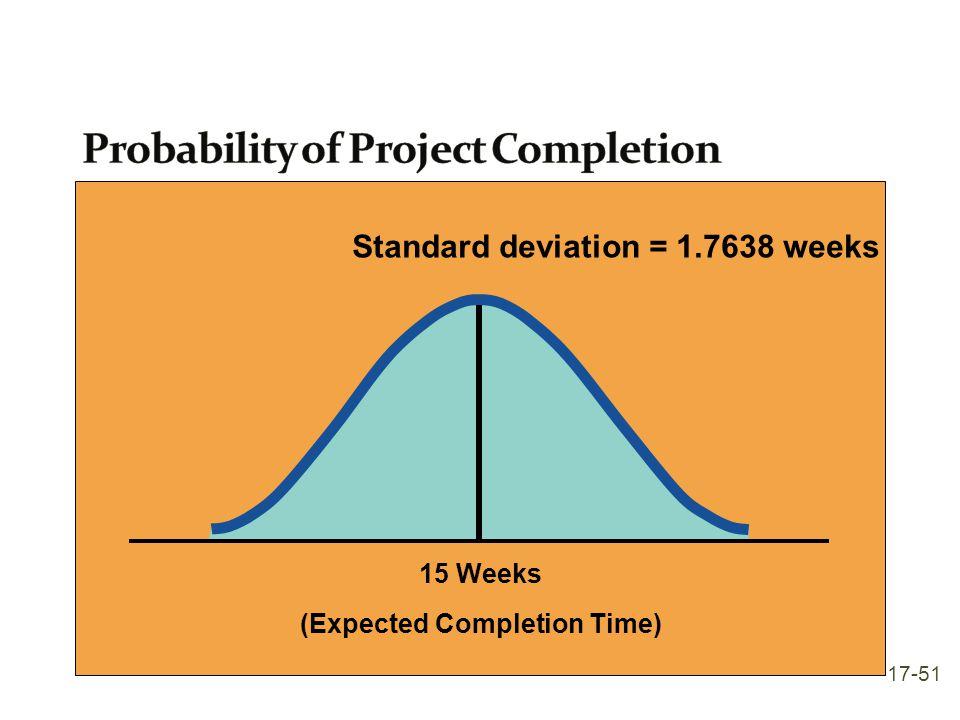Standard deviation = 1.7638 weeks 15 Weeks (Expected Completion Time) 17-51