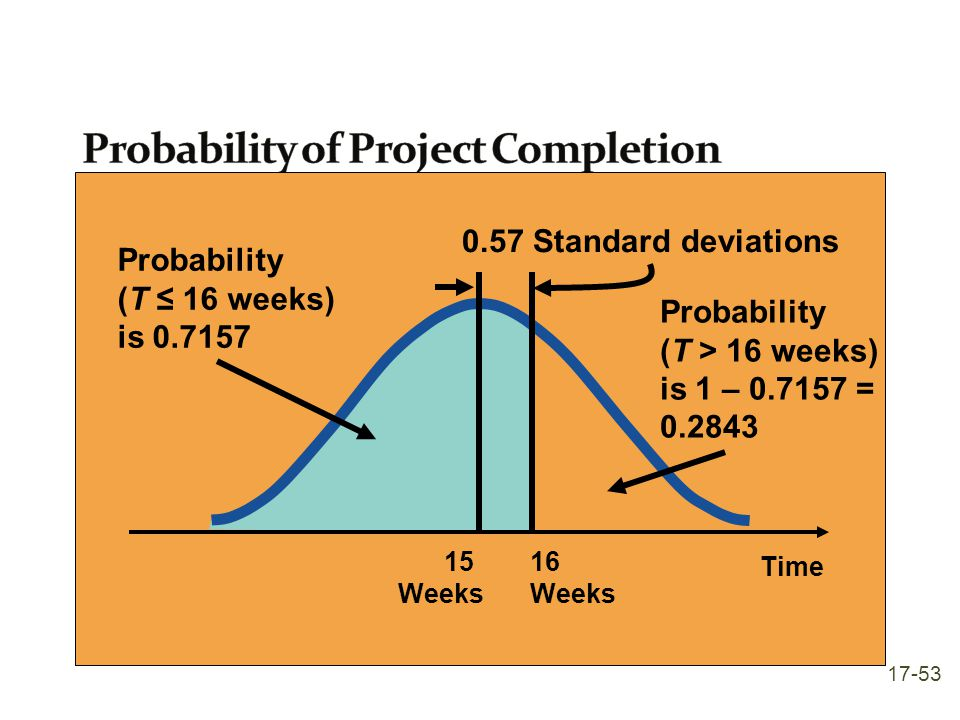 Time Probability (T ≤ 16 weeks) is 0.7157 0.57 Standard deviations 1516 WeeksWeeks Probability (T > 16 weeks) is 1 – 0.7157 = 0.2843 17-53