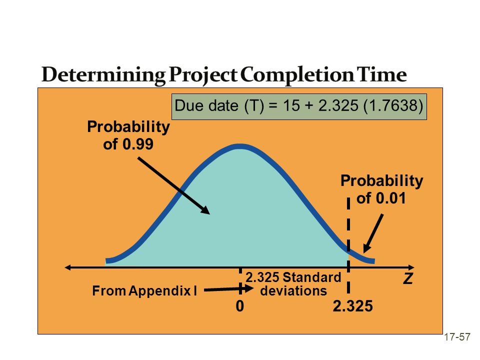 Probability of 0.01 Z From Appendix I Probability of 0.99 2.325 Standard deviations 02.325 Due date (T) = 15 + 2.325 (1.7638) 17-57