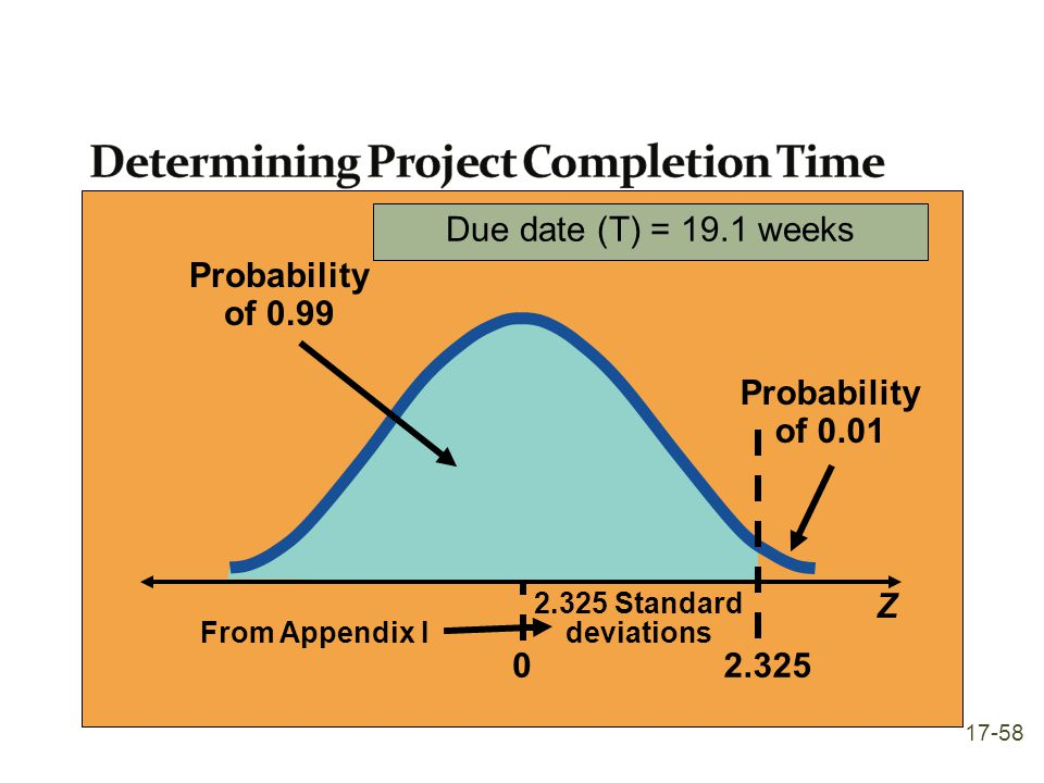 Probability of 0.01 Z From Appendix I Probability of 0.99 2.325 Standard deviations 02.325 Due date (T) = 19.1 weeks 17-58