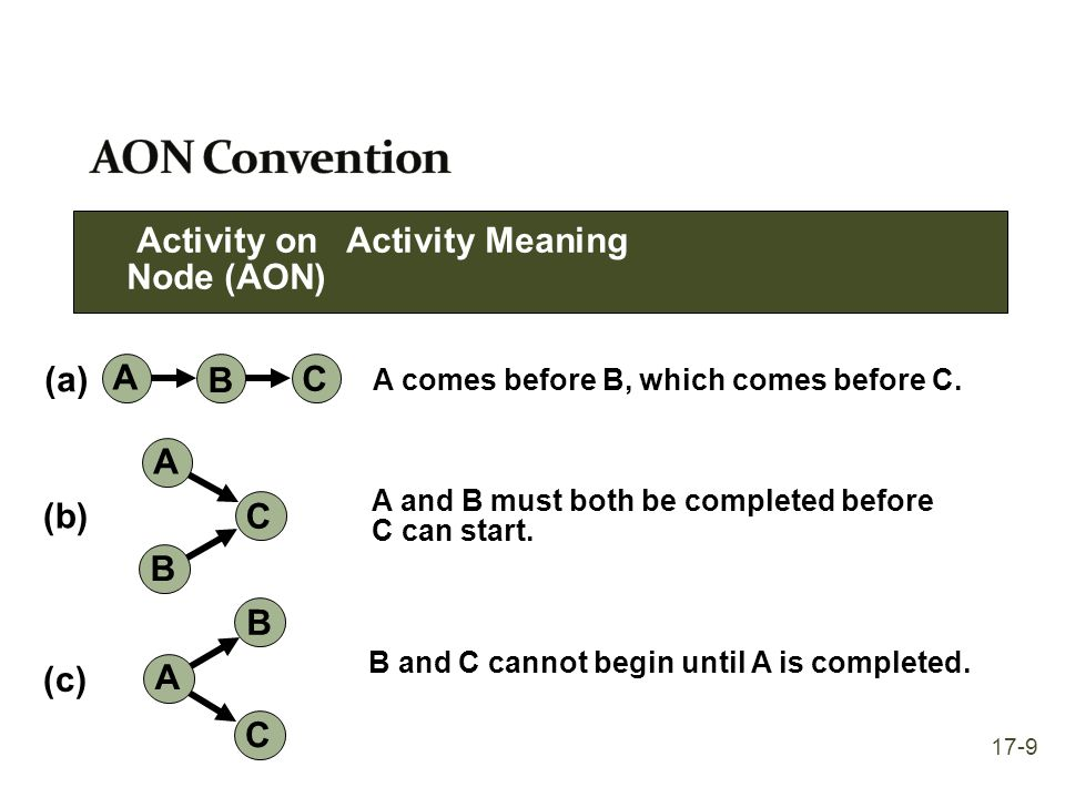 Finding LS and LF involves a backward pass through the network diagram Late Start (LS) The latest time the activity can start and not delay the project The latest starting time for each activity is equal to its latest finishing time minus its expected duration: LS = LF - t Late Finish (LF) The latest time the activity can finish and not delay the project For nodes with one leaving arrow, LF for nodes entering that node equals the LS of the leaving arrow For nodes with multiple leaving arrows, LF for arrows entering node equals the smallest of the leaving arrows 17-20