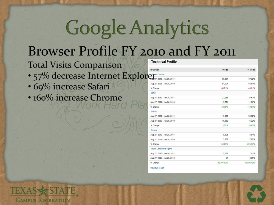 Browser Profile FY 2010 and FY 2011 Total Visits Comparison 57% decrease Internet Explorer 69% increase Safari 160% increase Chrome