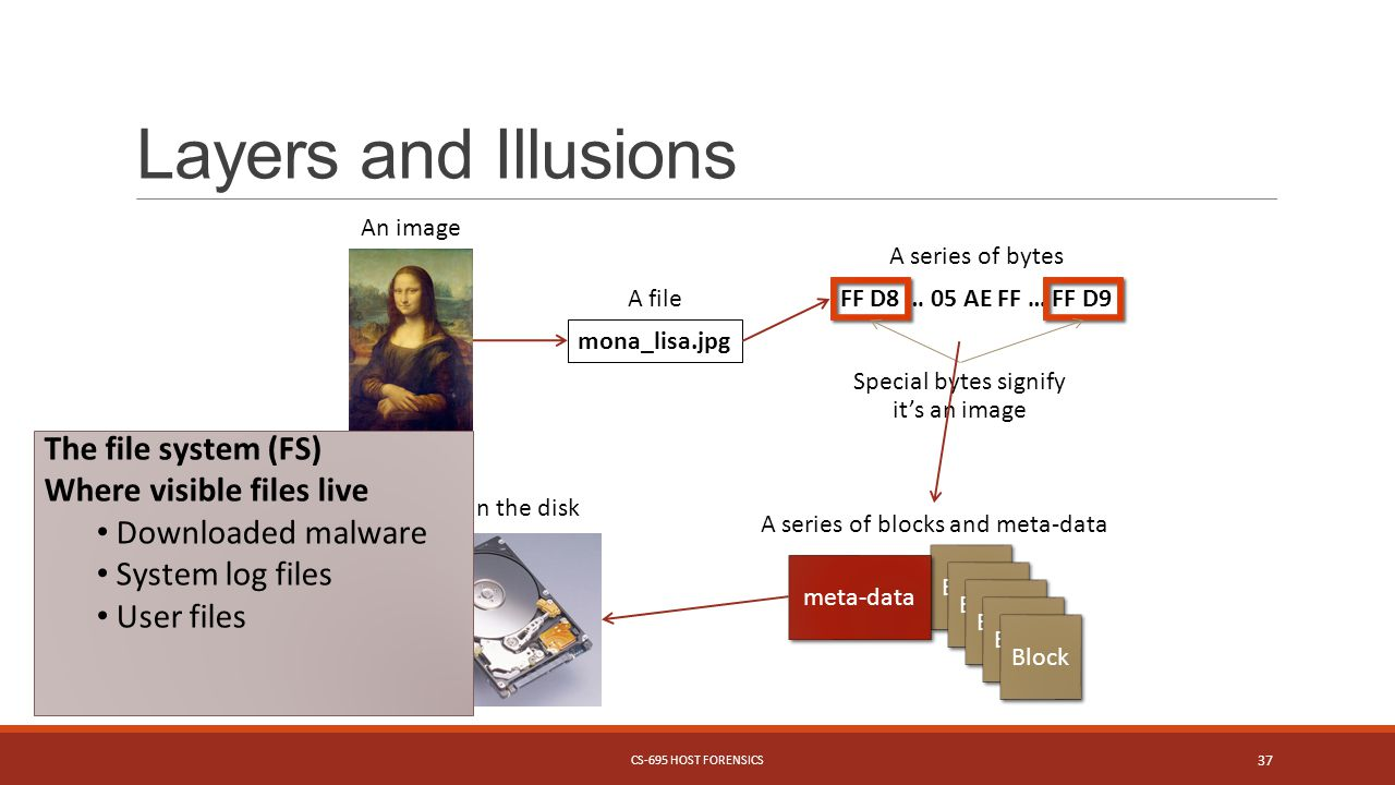 Layers and Illusions An image mona_lisa.jpg A file FF D8 … 05 AE FF … FF D9 A series of bytes Special bytes signify it's an image Block meta-data A series of blocks and meta-data Bits in the disk The file system (FS) Where visible files live Downloaded malware System log files User files CS-695 HOST FORENSICS 37
