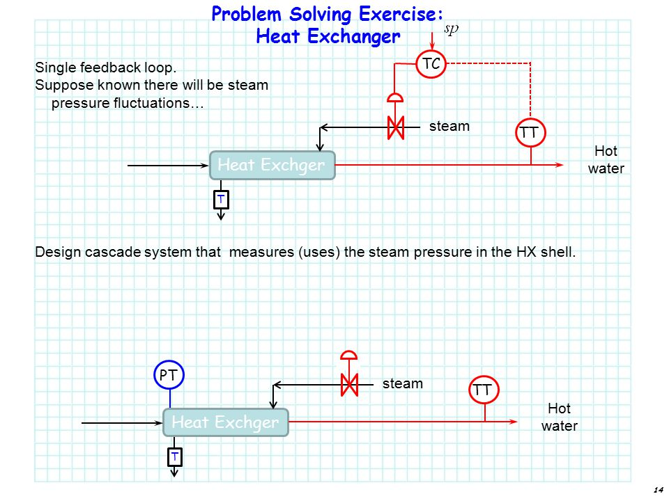 14 Problem Solving Exercise: Heat Exchanger Heat Exchger T Hot water TC TT steam Single feedback loop.