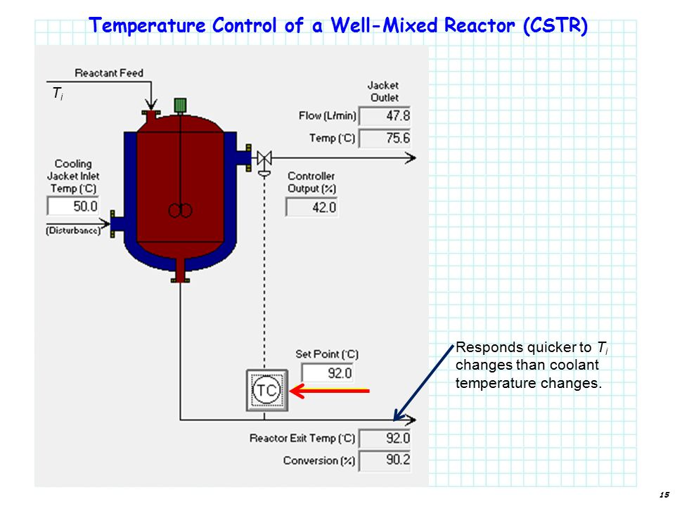 Temperature Control of a Well-Mixed Reactor (CSTR) Responds quicker to T i changes than coolant temperature changes.