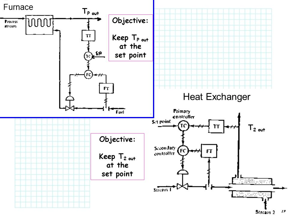 19 Objective: Keep T 2 out at the set point T 2 out Objective: Keep T P out at the set point T P out Heat Exchanger Furnace