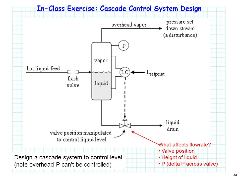 20 In-Class Exercise: Cascade Control System Design What affects flowrate.