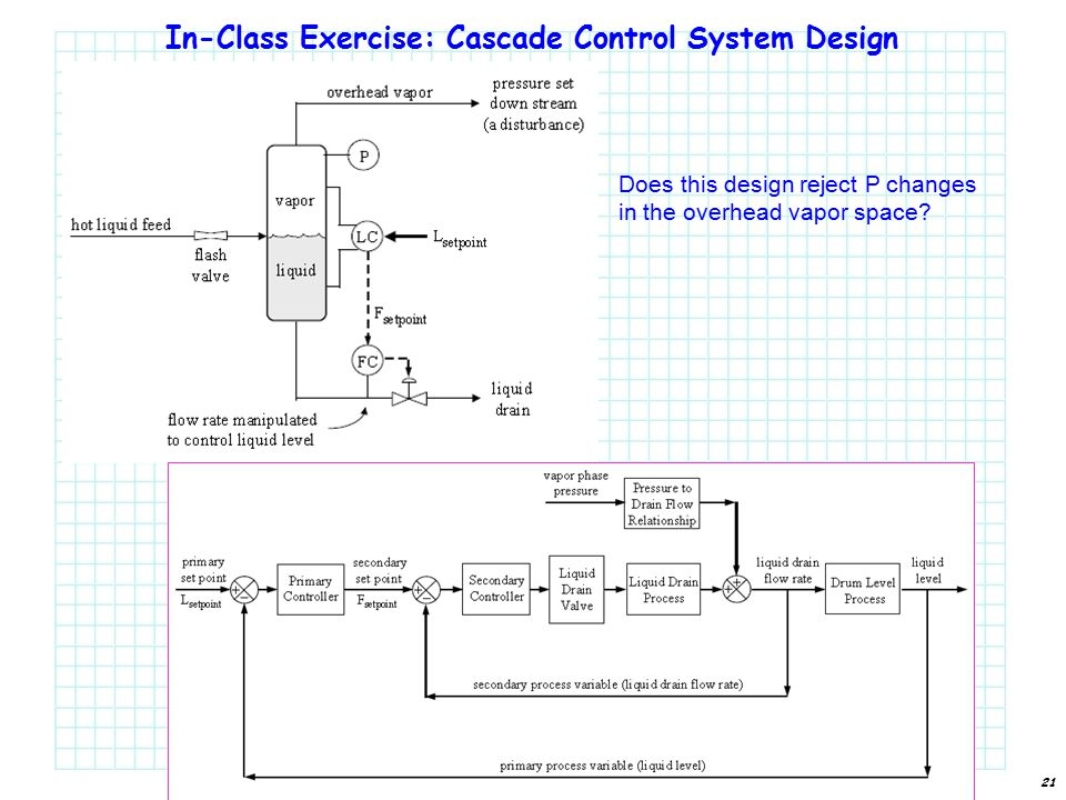 21 In-Class Exercise: Cascade Control System Design Does this design reject P changes in the overhead vapor space?