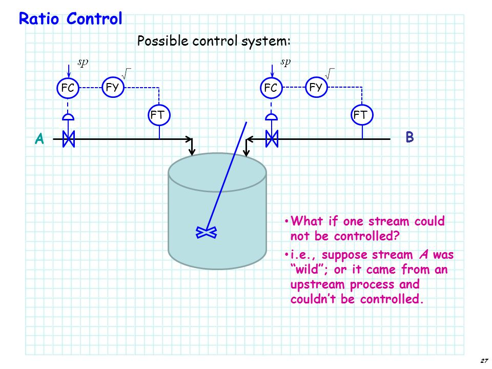Ratio Control Possible control system: What if one stream could not be controlled.