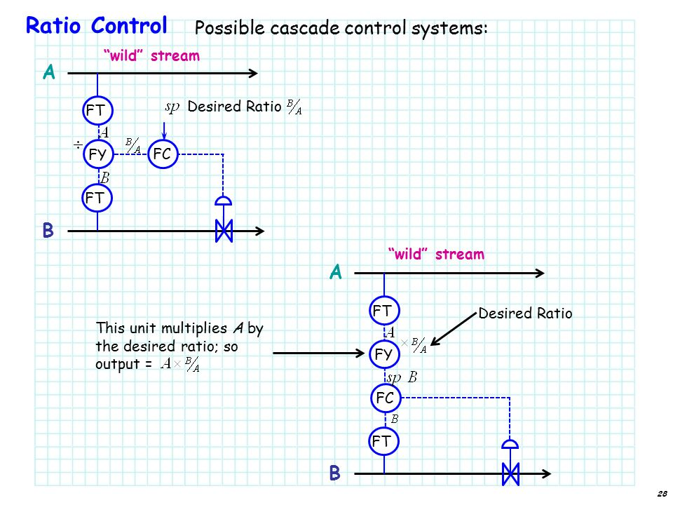 Ratio Control Possible cascade control systems: wild stream A B 28 FT FY FC Desired Ratio A B FT FY FC Desired Ratio This unit multiplies A by the desired ratio; so output = wild stream