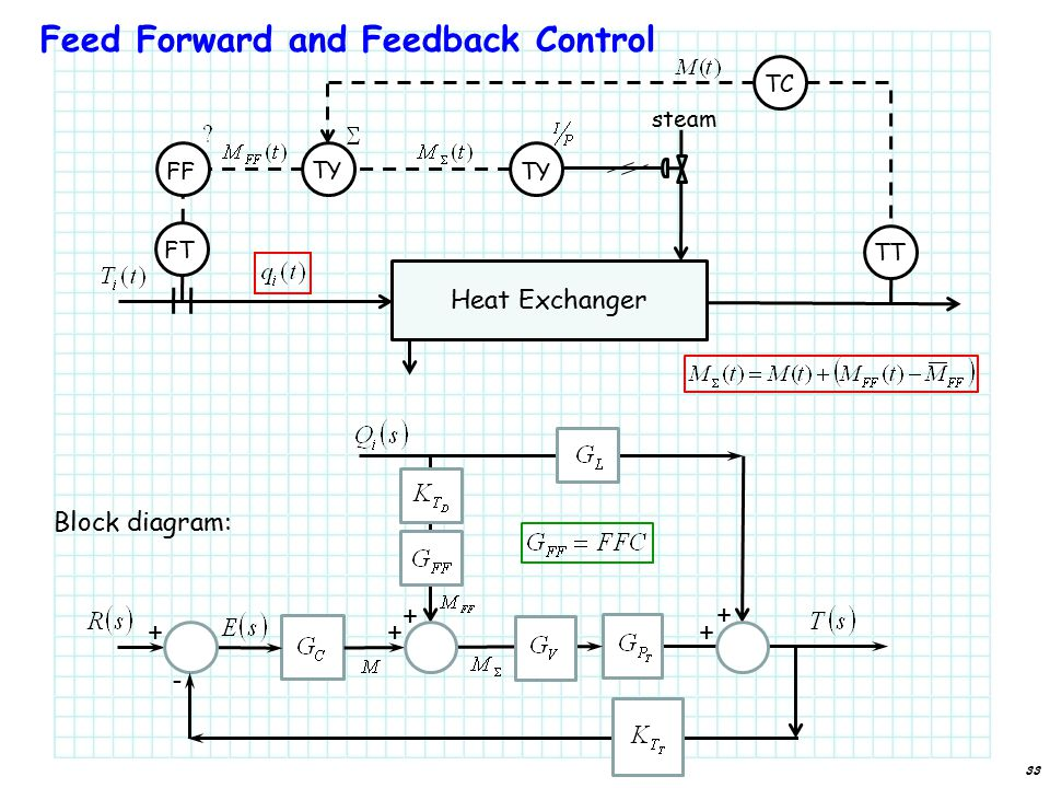 Feed Forward and Feedback Control 33 Heat Exchanger TT FT TY steam TC FF TY Block diagram: + ++ + - +