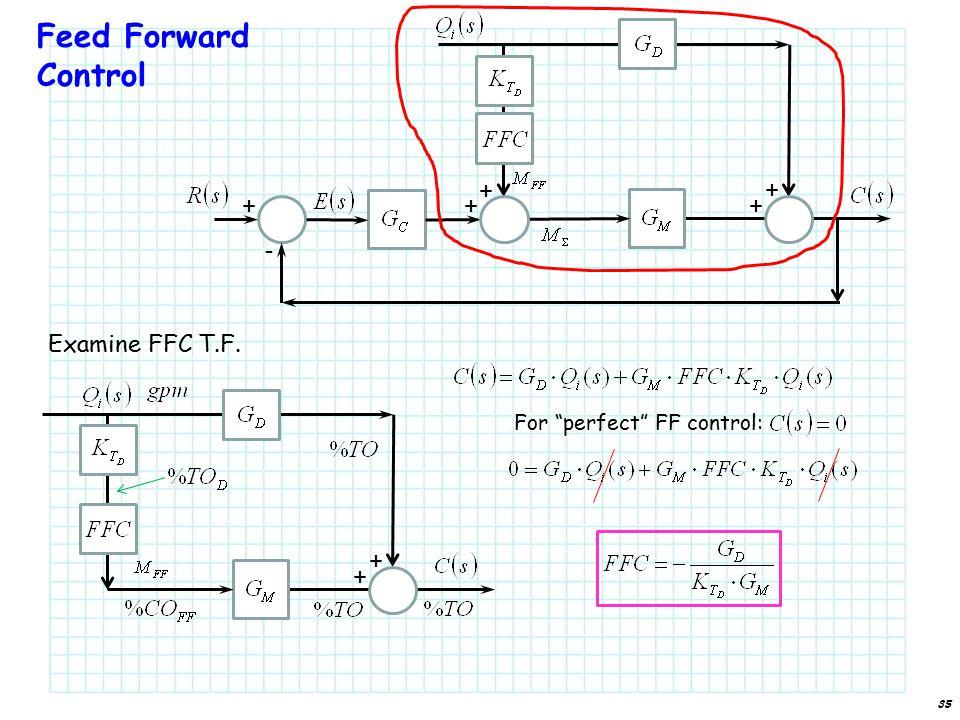 Feed Forward Control Examine FFC T.F. 35 - + + ++ + + + For perfect FF control: